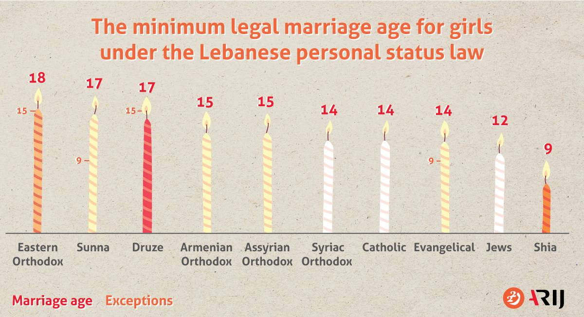 The Marriage of Minors in Lebanon: Between the Rule of Sects