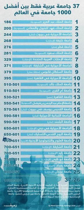 37 جامعة عربية فقط بين أفضل 1000 جامعة في العالم تعر ف عليها