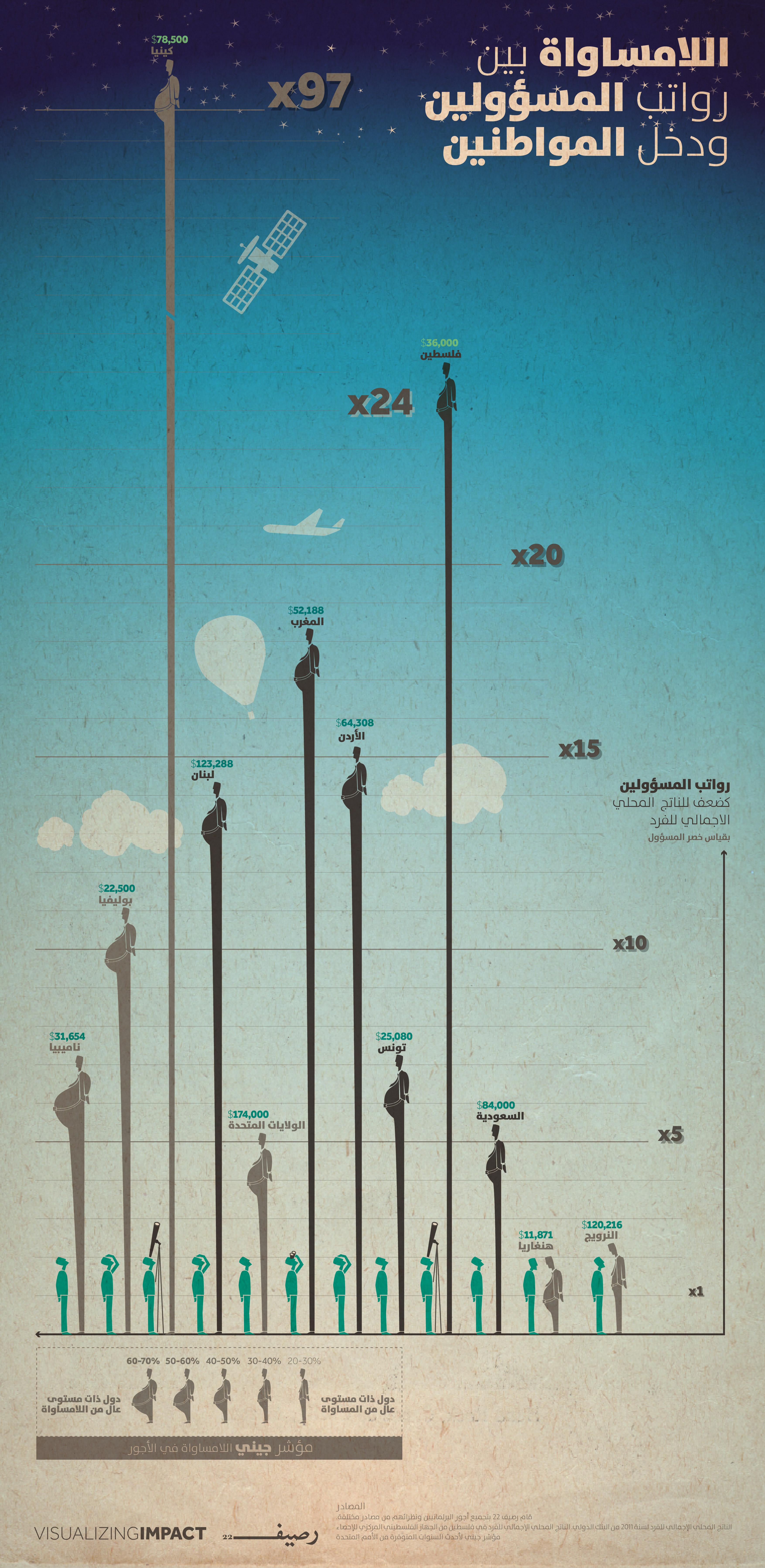 رواتب المسؤولين في العالم - اللامساواة في الأجور