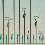 رادار 22: رواتب المسؤولين واللامساواة في الأجور