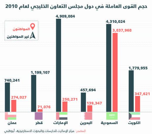 مستقبل الوظائف في الخليج - إنفوجرافيك حجم القوى العاملة
