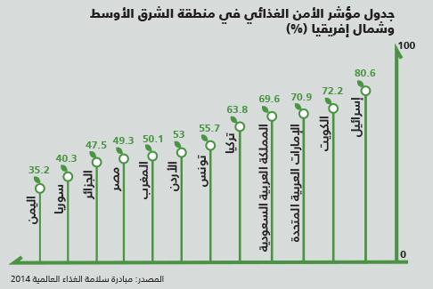 الامن الغذائي العربي - مؤشر الأمن الغذائي في منطقة الشرق الأوسط وشمال إفريقيا