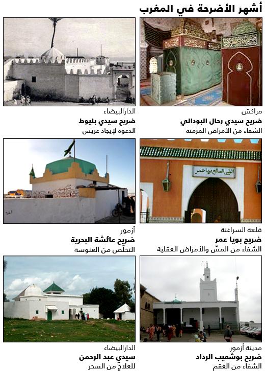 الإيمان بالقدرات العجائبية للأضرحة في المغرب
