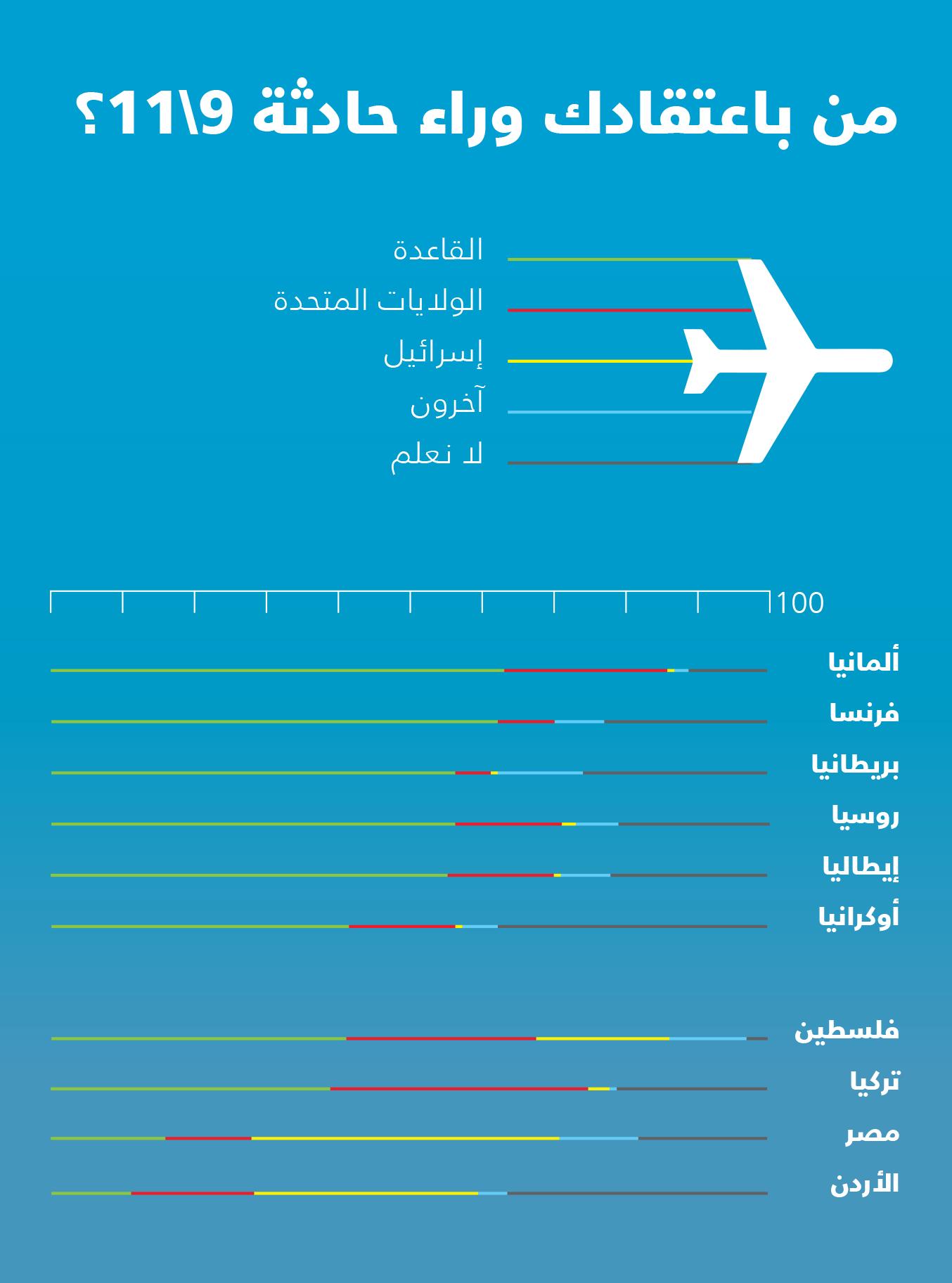 نظرية المؤامرة .. نظريات المؤامرة قضاء وقدر العرب