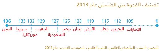 الرواتب في الدول العربية - تصنيف الفجوة