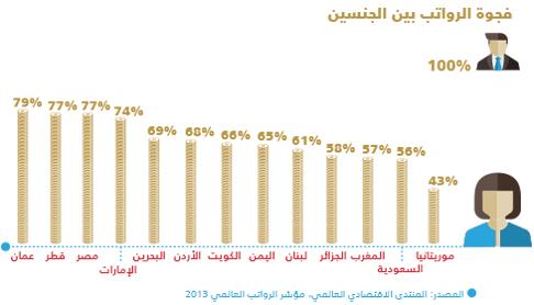 الرواتب في الدول العربية - فجوة الرواتب بين الجنسين