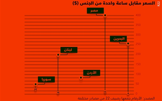 الدعارة في العالم العربي - بازارات الجنس في العالم العربي - السعر مقابل ساعة الجنس في البحرين و لبنان و الأردن و سوريا