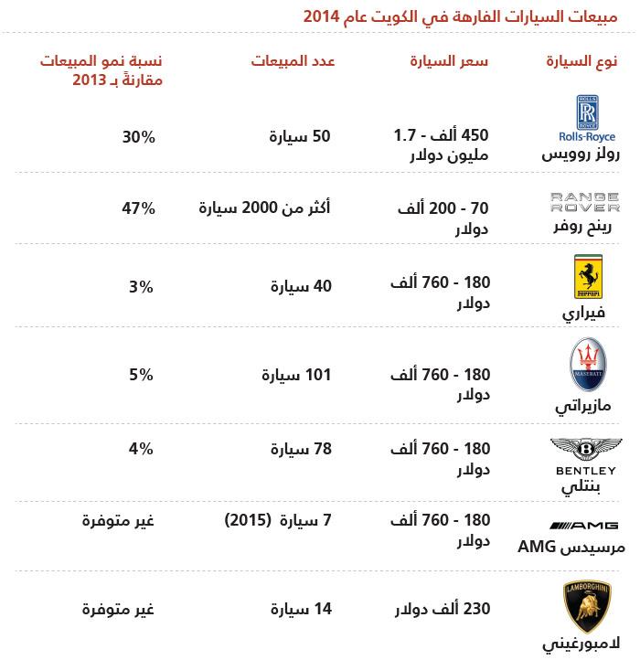 السيارات الفارهة في الكويت - خريطة السيارات الفارهة في الكويت