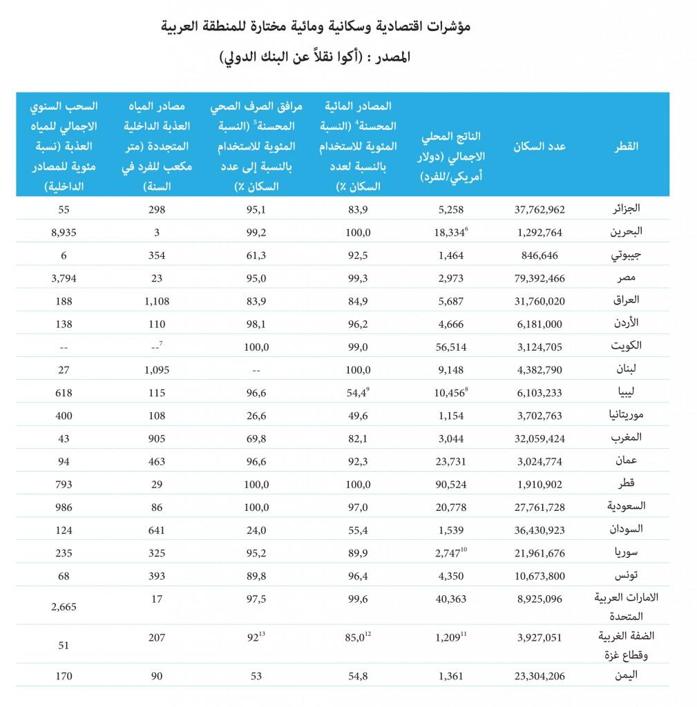 المياه في المنطقة العربية بالأرقام - قطاع المياه في العالم العربي - مؤشرات اقتصادية