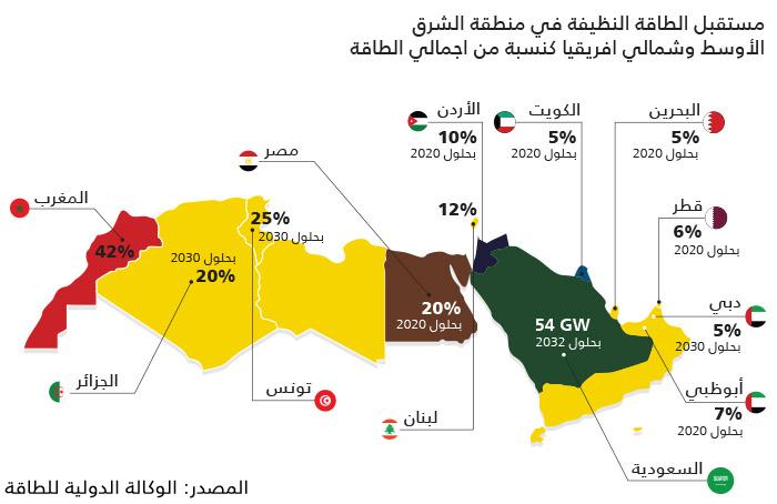 الطاقة المتجددة في العالم العربي - مستقبل الطاقة النيفة في العالم العربي