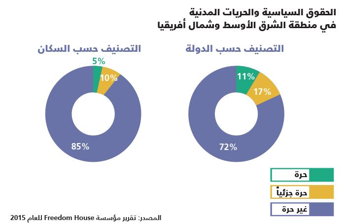 الحريات في البلدان العربية - الحريات في الدول العربية