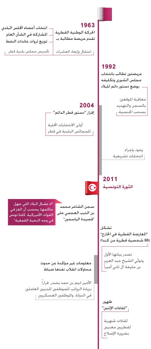 المعارضة في قطر - تاريخ المعارضة القطرية المفقودة