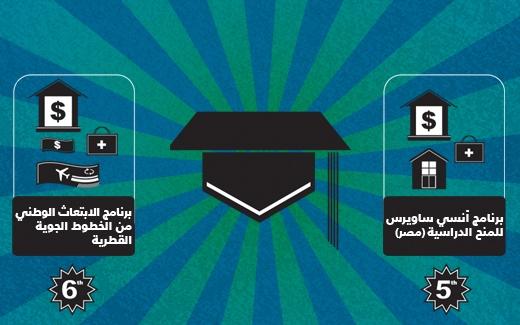 أهم 10 منح دراسية للطلاب العرب