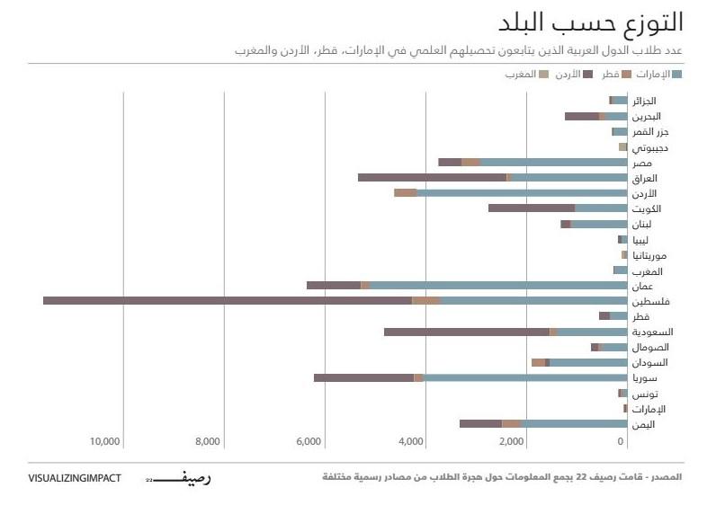 هجرة الطلاب العرب - ارقام ووجهات هجرة الطلاب العرب - التنوزع حسب البلد