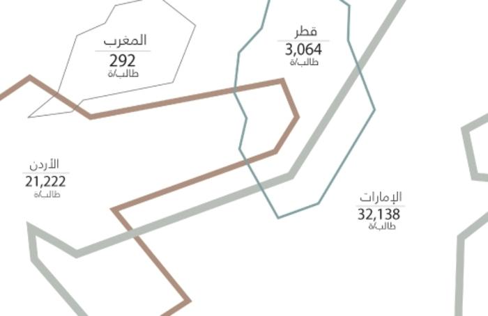 هجرة الطلاب العرب