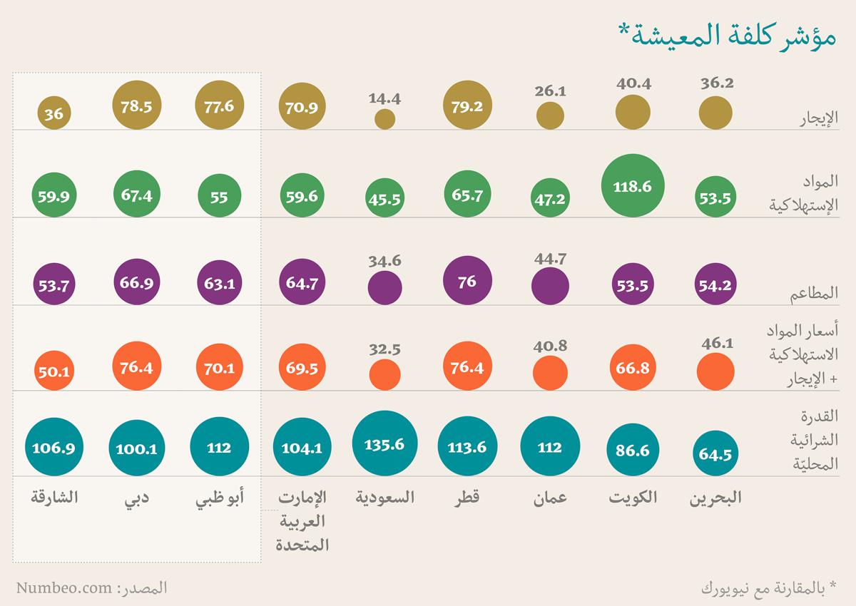 اغلى الدول الخليجية - الدول الخليجية الأكثر غلاءً! - مؤشر كلفة المعيشة بالمقارنة مع نيويورك