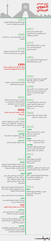 برنامج إيران النووي - تاريخ البرنامج النووي الإيراني - إنفوجرافيك