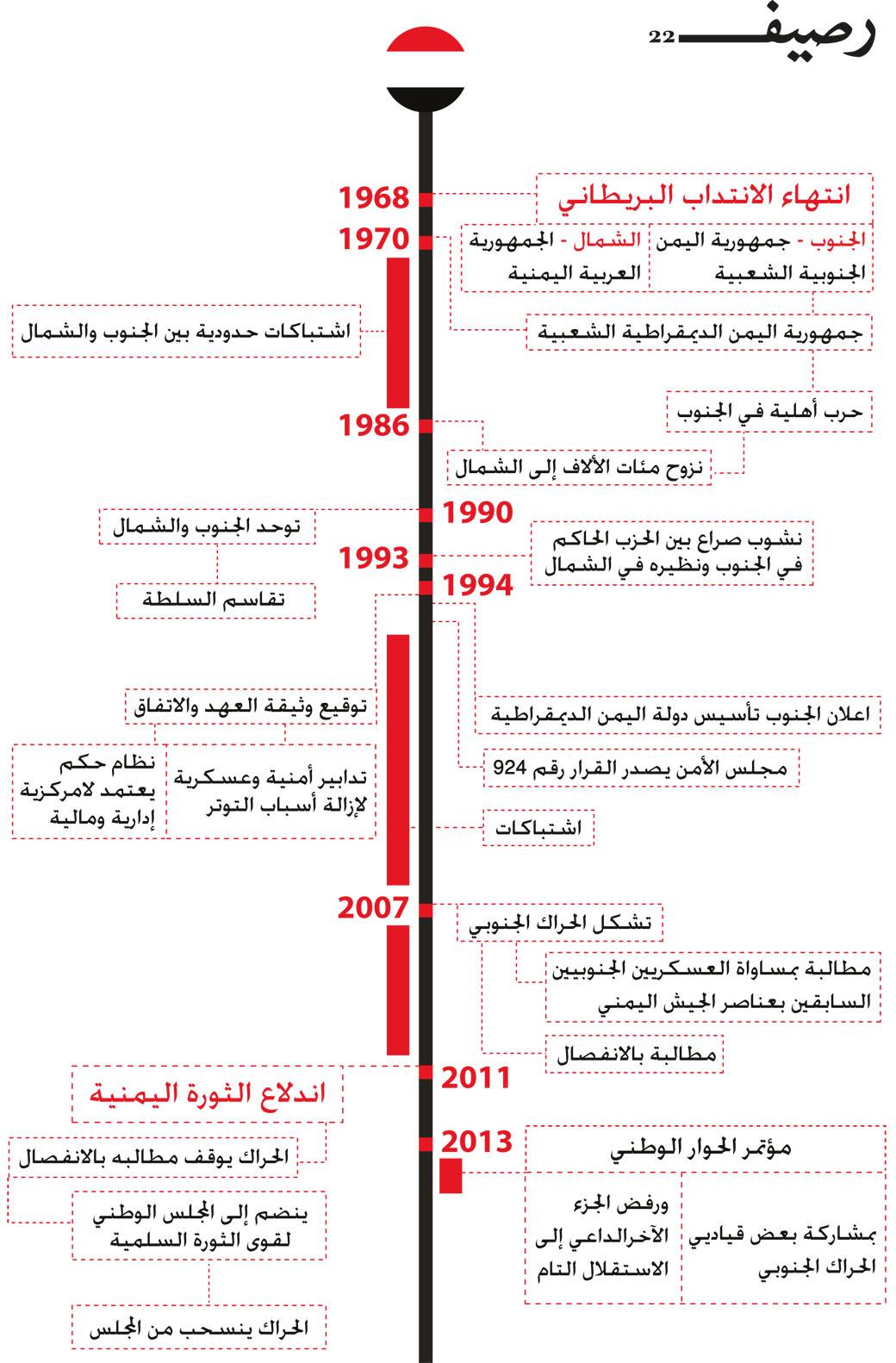 المسألة الجنوبية اليمنية