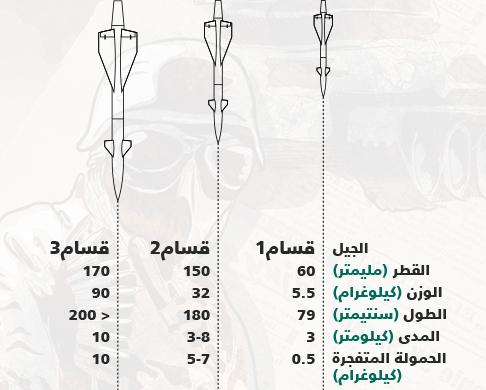اسلحة المقاومة الفلسطينية - الصواريخ