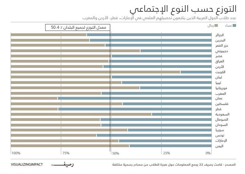 هجرة الطلاب العرب - ارقام ووجهات هجرة الطلاب العرب - التوزع حسب النوع الإجتماعي
