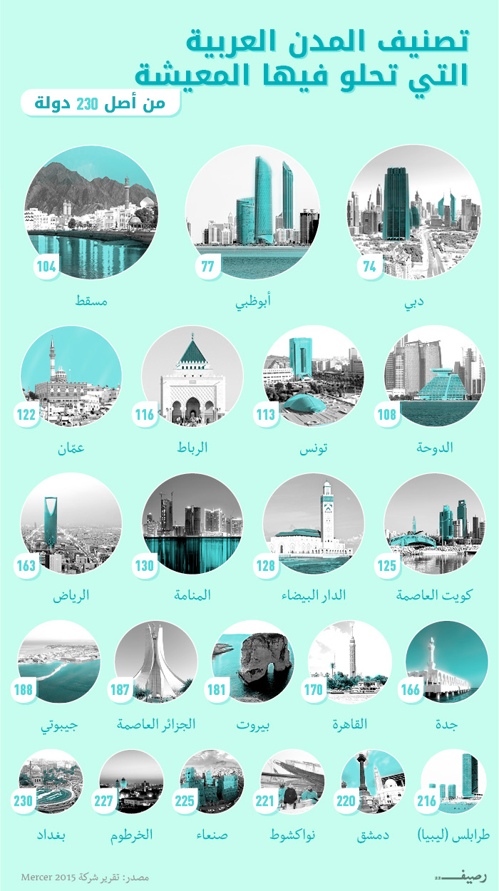 أغنى مدينة عربية - أي مدن عربية هي الأفضل للعيش؟