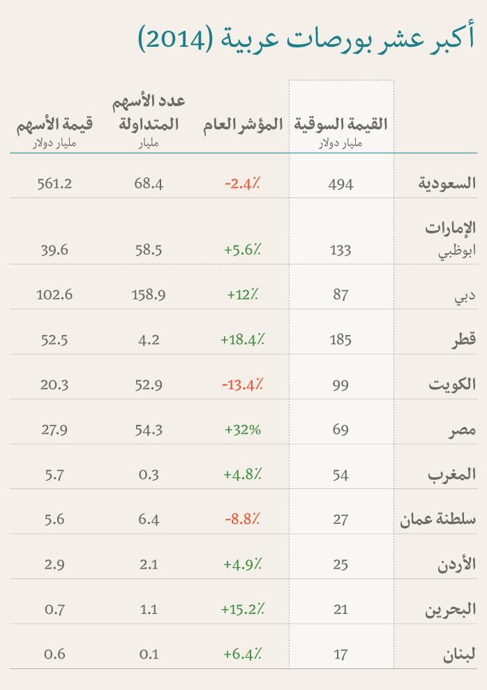 البورصات العربية - ما تحتاج معرفته عن اكبر البورصات العربية