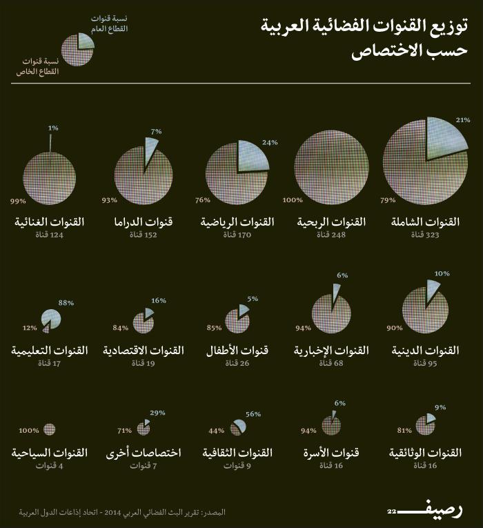 توزيع الفضائيات العربية حسب التخصص