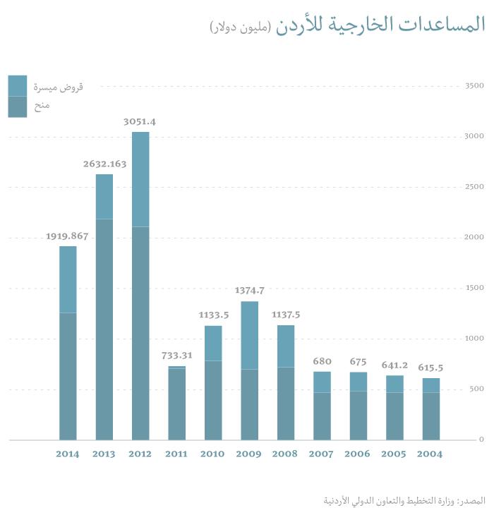 اللجوء السوري في الأردن يغيّر وظيفة المساعدات الخارجية للأردن