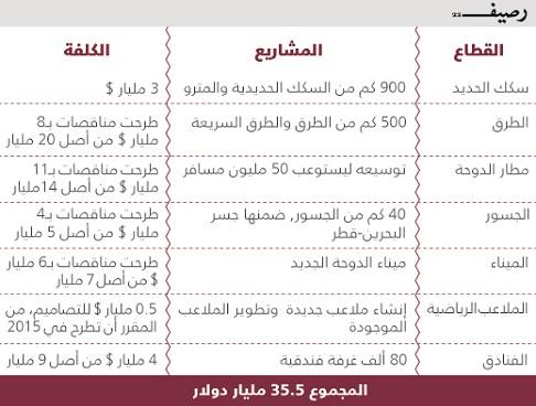 كأس العالم 2022 .. كمية خسارة قطر إذا حرمت من استضافة كأس العالم