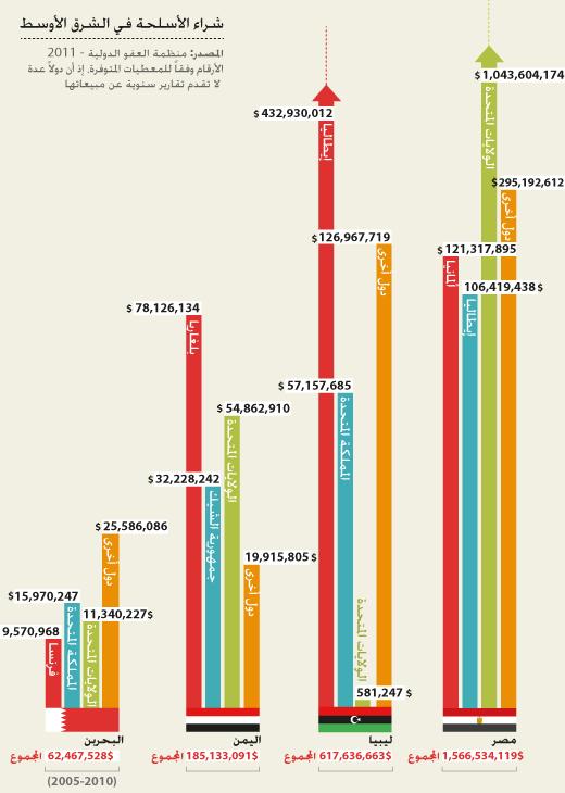 تجارة الأسلحة في العالم - شراء الأسلحة في الشرق الأوسط