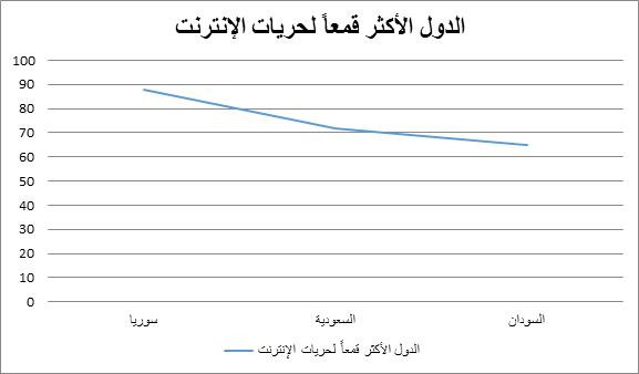 Twitter والحكومات العربية - الدول الأكثر قمعاً لحريات الإنترنت