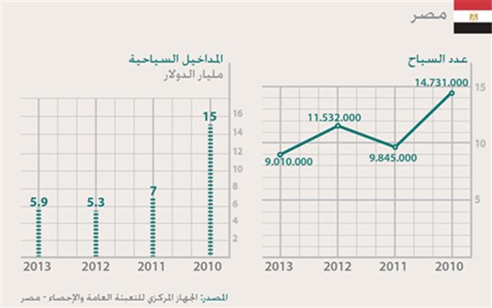 السياحة في العالم العربي - مصر