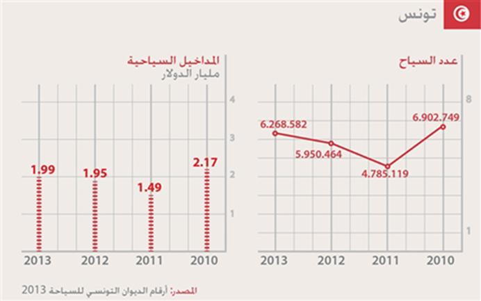 السياحة في العالم العربي - تونس