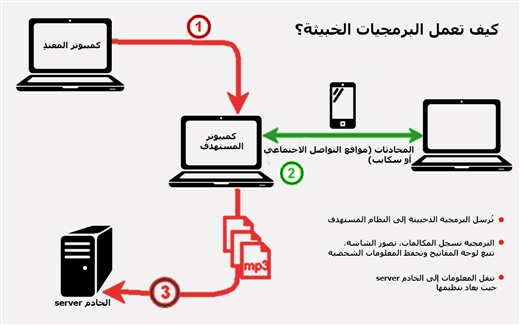 تقرير جديد عن التجسّس الإلكتروني للاستخبارات السورية