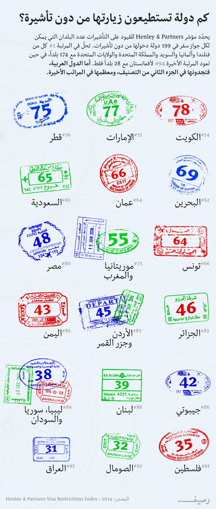 جوازات السفر العربية  .. أي دولة عربية تمنح مواطنيها أفضل جواز سفر؟