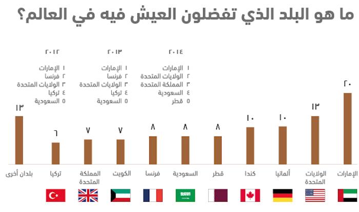 واقع الشباب العربي في 10 نقاط .. استطلاع أصداء للرأي - البلد