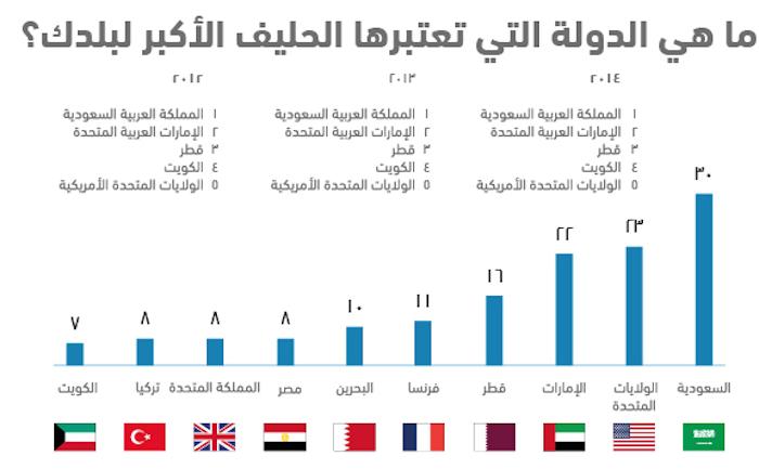 واقع الشباب العربي في 10 نقاط .. استطلاع أصداء للرأي - الحليف الأكبر
