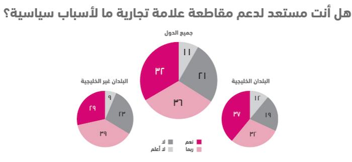 واقع الشباب العربي في 10 نقاط .. استطلاع أصداء للرأي - مقاطعة علامة تجارية