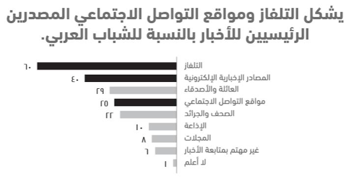واقع الشباب العربي في 10 نقاط .. استطلاع أصداء للرأي - التلفاز والتواصل الاجتماعي