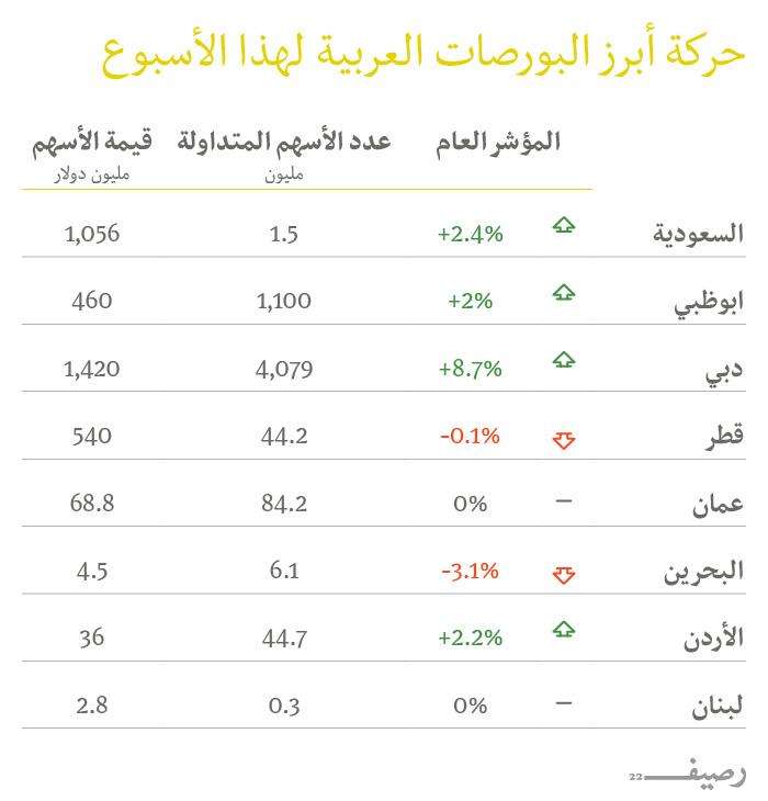 بورصات عربية تشهد زيادة في المؤشرات وأداء لافت في دبي - حركة البورصات