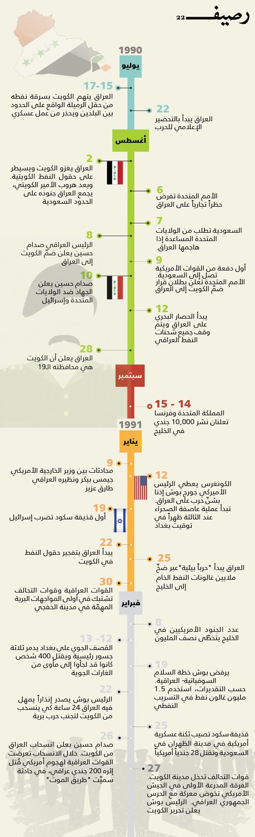 الغزو العراقي للكويت .. ما الذي بقي من الثاني من أغسطس 1990؟