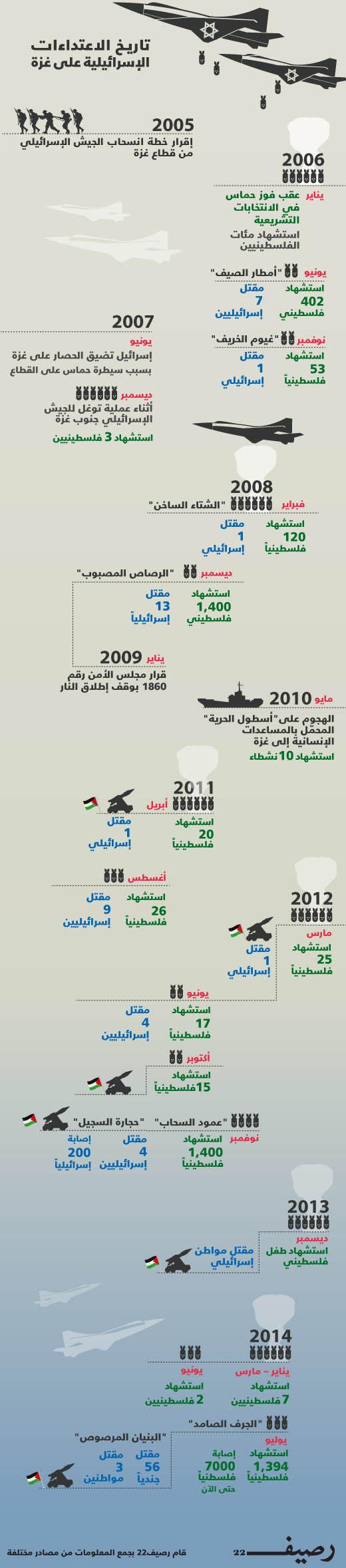 الاعتداءات على غزة - تاريخ الاعتداءات الإسرائيلية على غزة - إنفوجرافيك