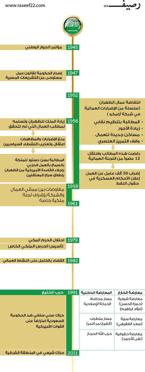 قمع الحراك السياسي في السعودية - تاريخ السعودية