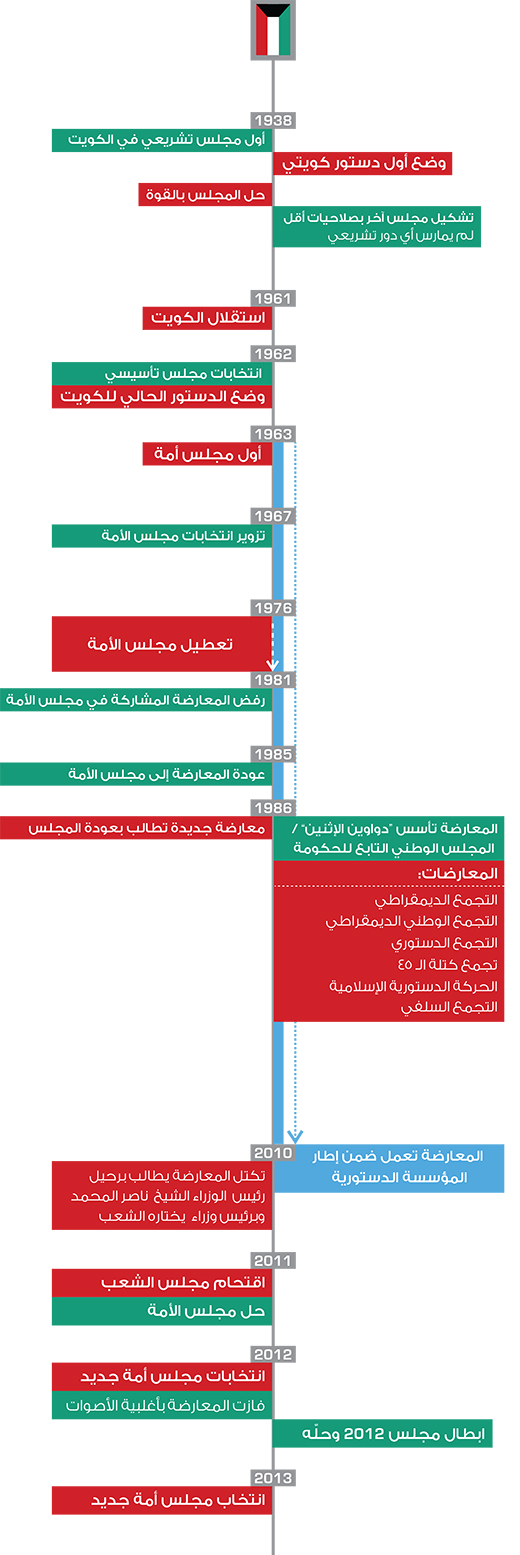 المعارضة في الكويت - تاريخ المعارضة الكويتية