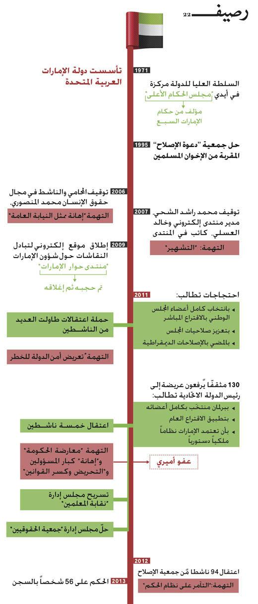 المعارضة الاماراتية - إنفوجرافيك