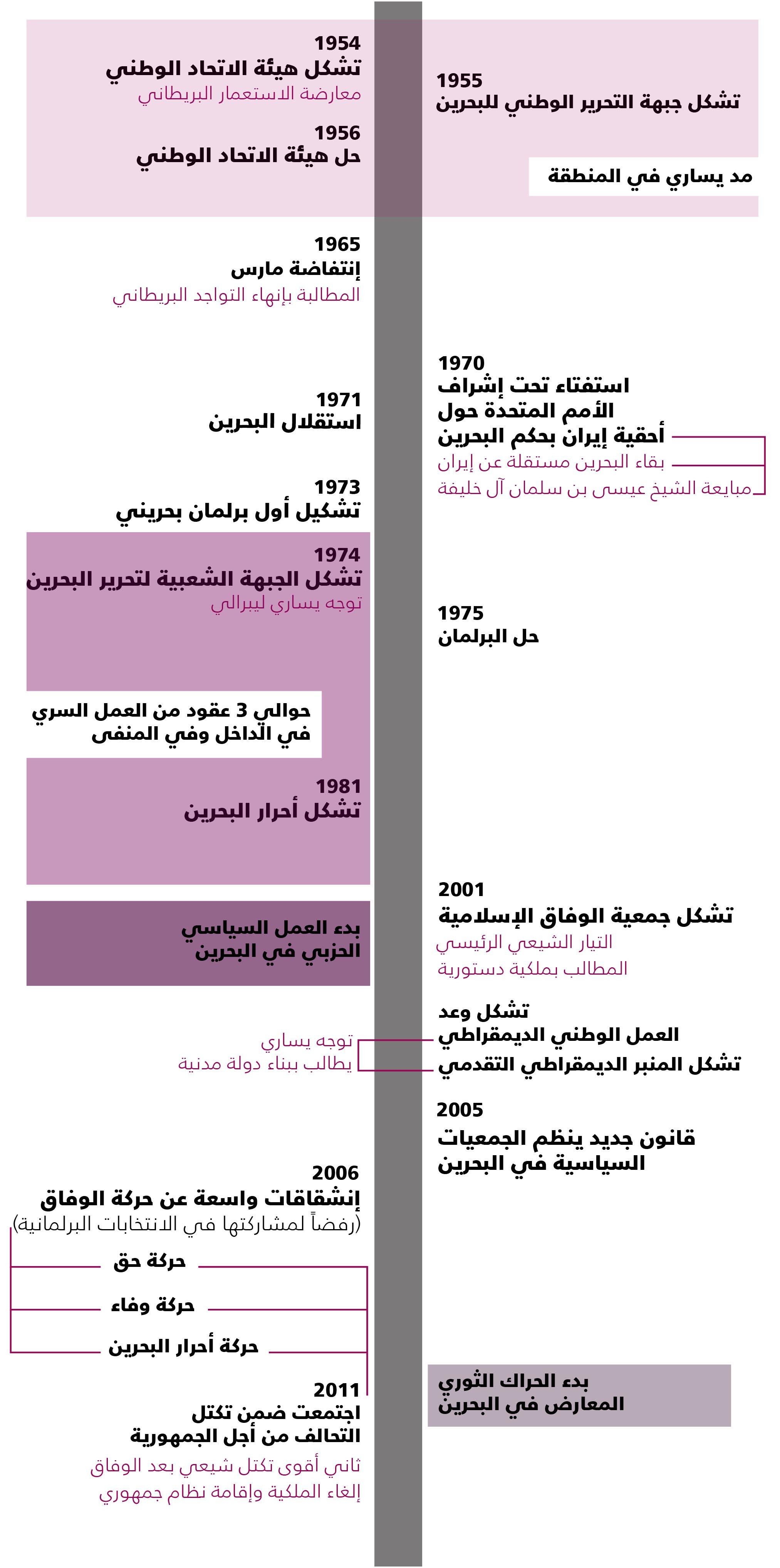 تاريخ المعارضة البحرينية