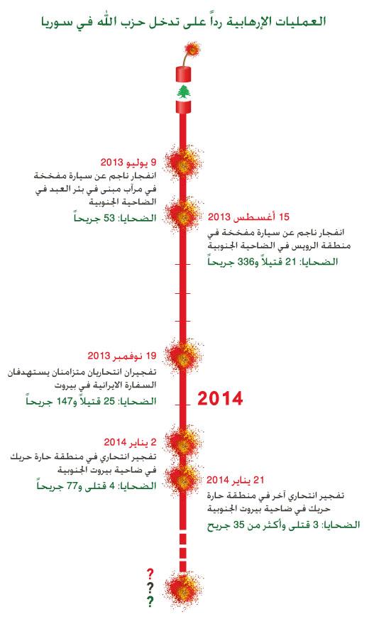 في الأحاديث التي يتداولها المواطنون اللبنانيون صار طاغياً التساؤل عن موعد التفجير الانتحاري القادم! جزء كبير منهم صار يسيّر حياته اليومية على إيقاع الخوف من الموت.