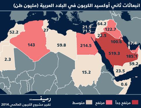 حماية البيئة في العالم العربي - مشاريع عربية لحماية البيئة - انبعاثات CO2