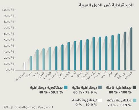 الديمقراطية في الوطن العربي .. أين بلدك من الديمقراطية؟