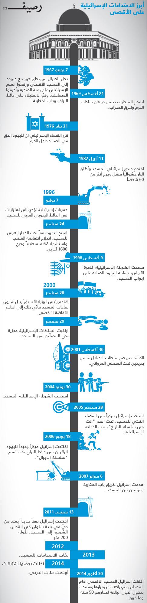 تاريخ الصراع الديني على المسجد الأقصى - إنفوجرافيك